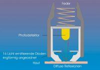 mexameter-principle-d
